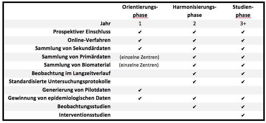 Tabelle Phasen des Registers 800px